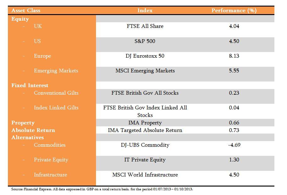 Asset Class Returns Q3 2013