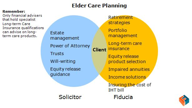 how to write a care plan for elderly
