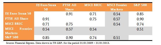 Frontier Market Correlations