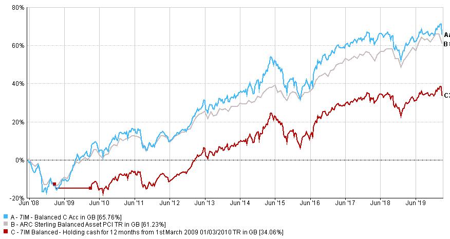 Graph illustaring how stocks recover