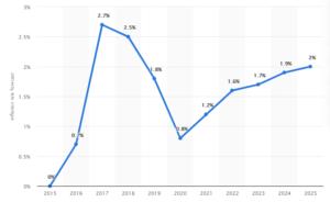 Inflation graph Statista 2021