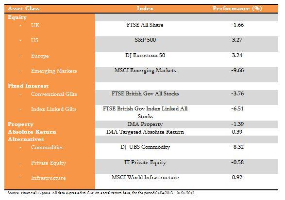 Investment Returns Q2 2013