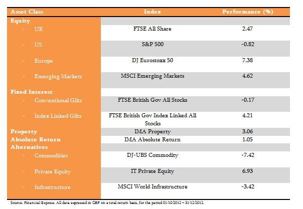 Jan 2013 Markets