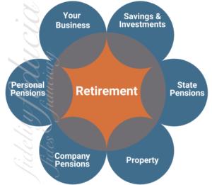 Retirement diagram